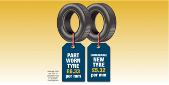 Part worn tyres work out at £6.33 per mm of tread compared to £5.32 on a new tyre